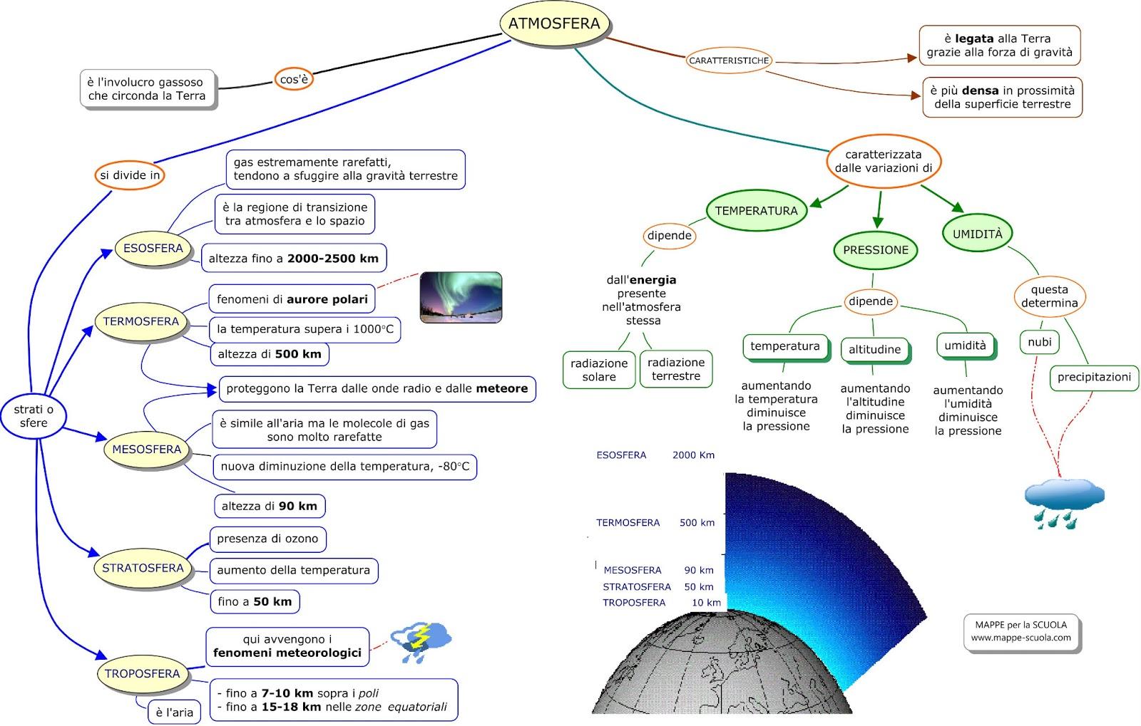 Mappa Concettuale Atmosfera Materiale Per Scuola Media Materia