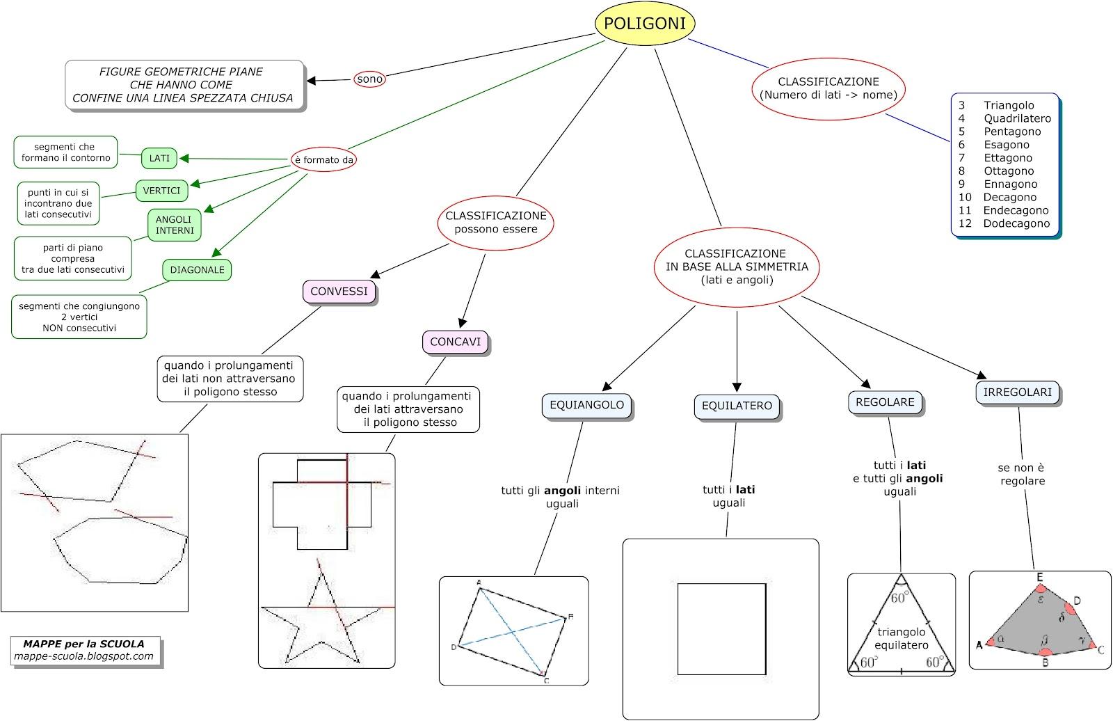 Mappa Poligoni Materiale Per Scuola Media Materia Geometria