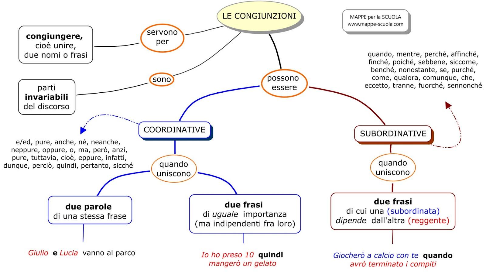 Populaire Le Congiunzioni - Lessons - Tes Teach KI95