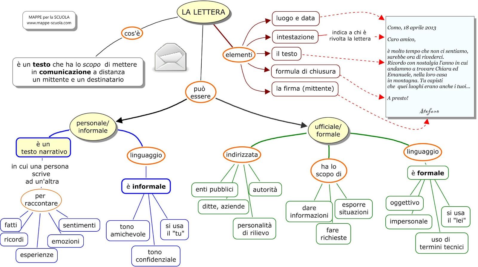 Verifica mappa concettuale lettera per scuola media for Analisi grammaticale di diversi