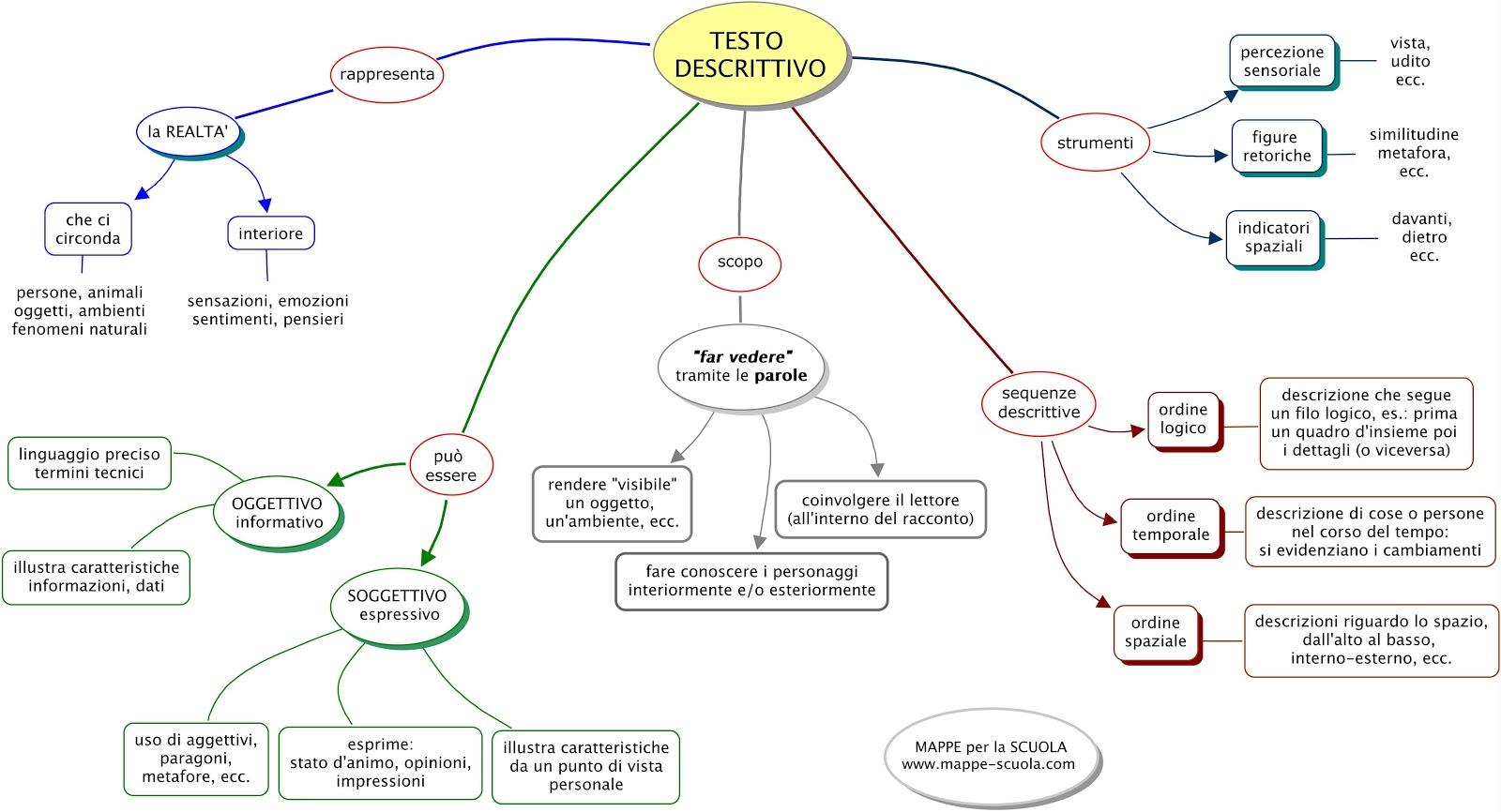 Mappa concettuale testo descrittivo materiale per scuola - Testo per sempre gemelli diversi ...