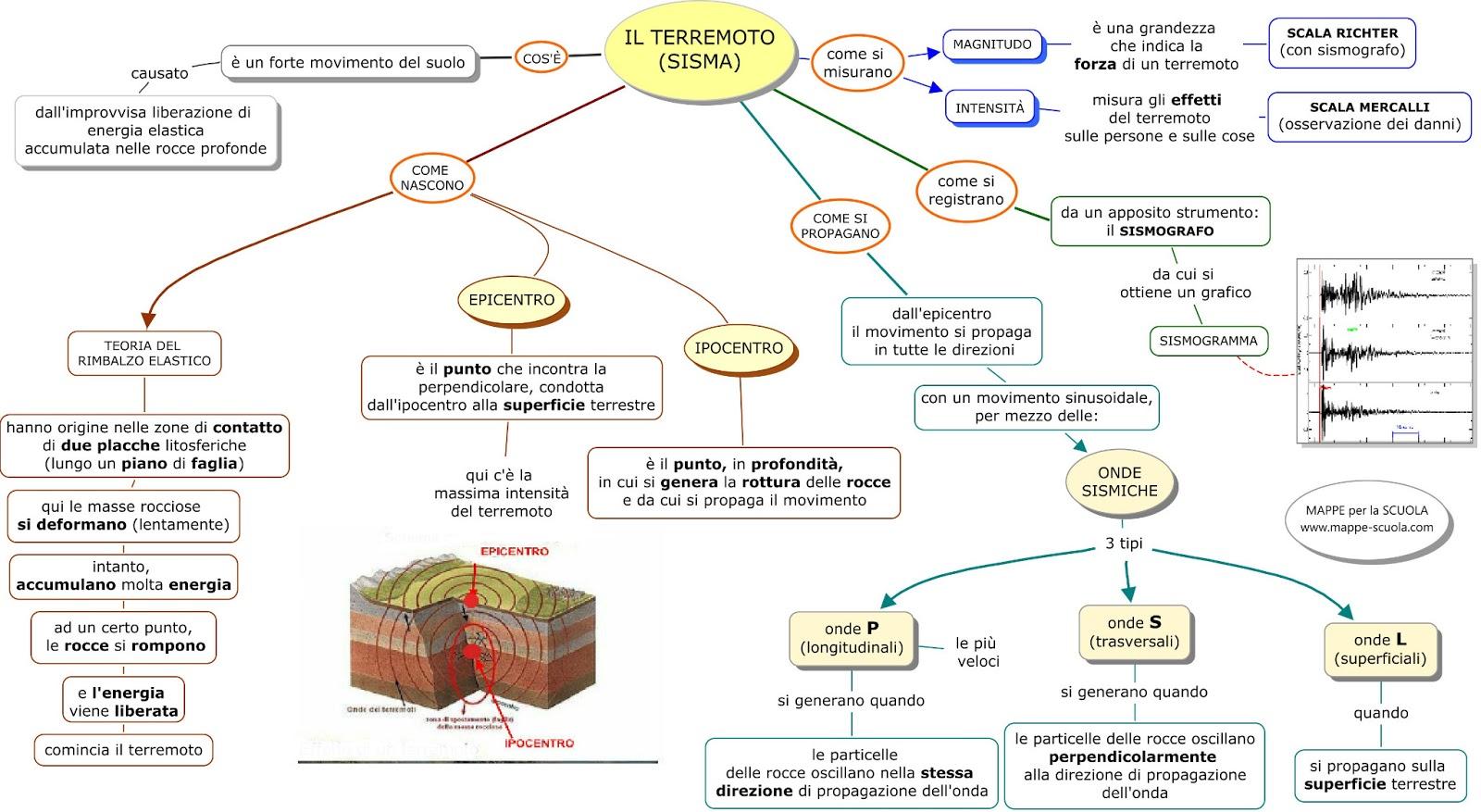 Mappa Concettuale Terremoto Materiale Per Scuola Media