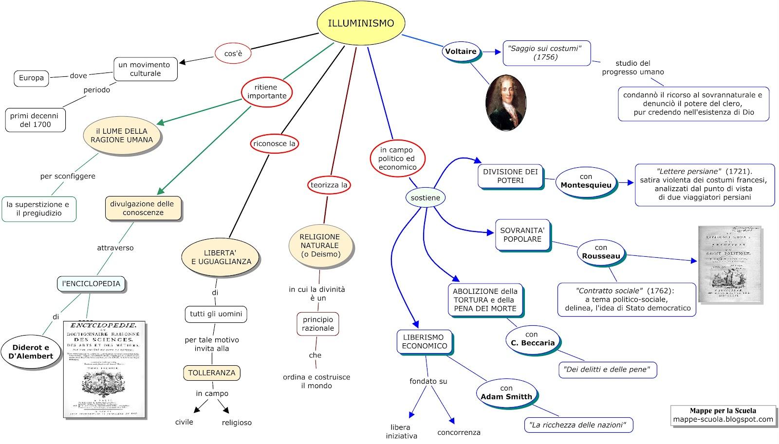 mappa concettuale illuminismo materiale per scuola media