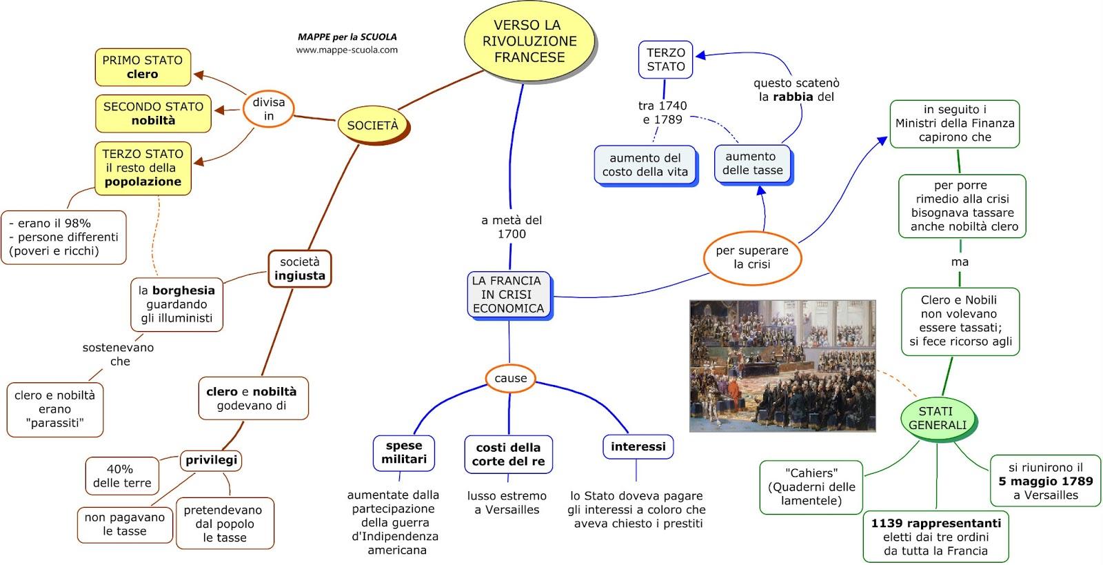 Mappa concettuale rivoluzione francese 1 mappa concettuale for 1 case di storia