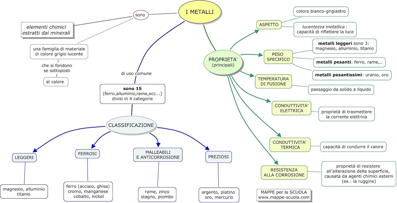 Mappa concettuale metalli mappa concettuale per tecnologia for Mappa della costruzione di casa